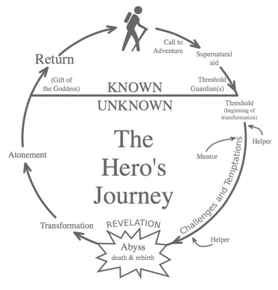 hero-journey